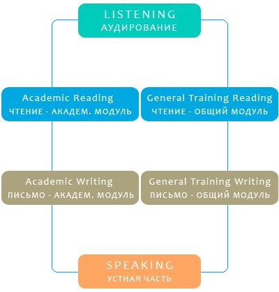 Подготовка к международным экзаменам и его общая структура
